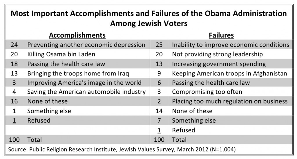 PRRI 2012 Jewish Values_most impt accomplishments and failures of the obama admin among jewish voters