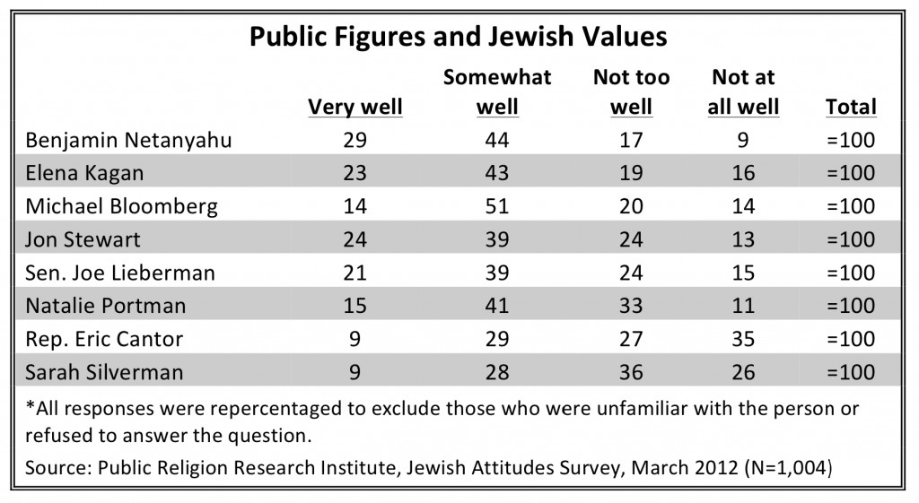 PRRI 2012 Jewish Values_public figures and jewish values