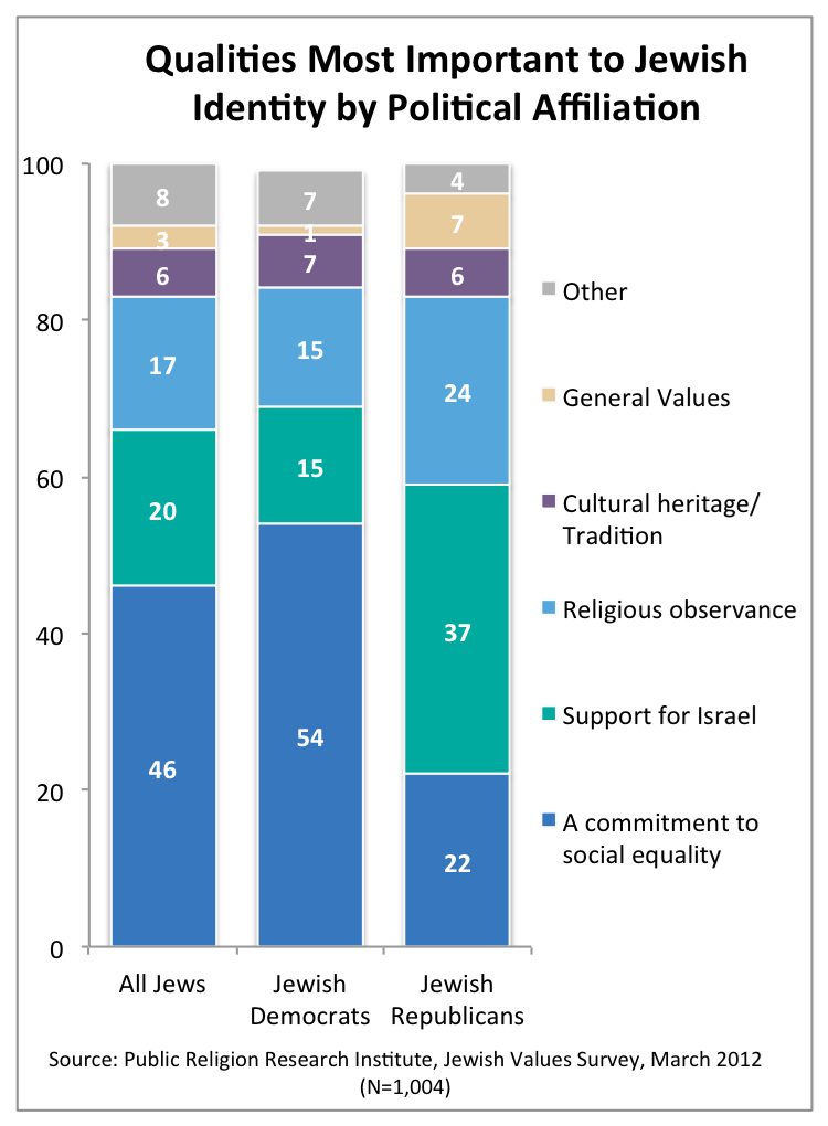 PRRI 2012 Jewish Values_qualities most impt to jewish identity by political affiliation
