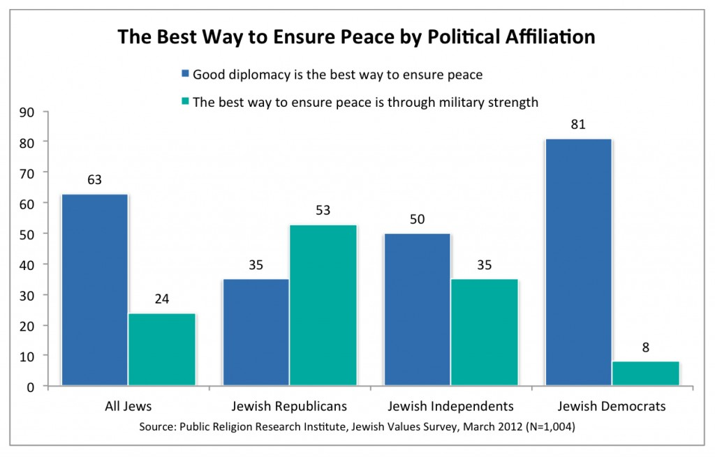 PRRI 2012 Jewish Values_the best way to ensure peace by party