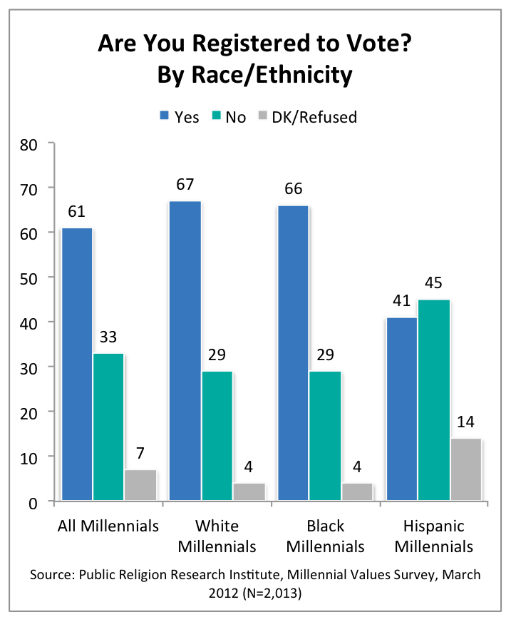 PRRI 2012 Millennial Values_are you registered to vote by race