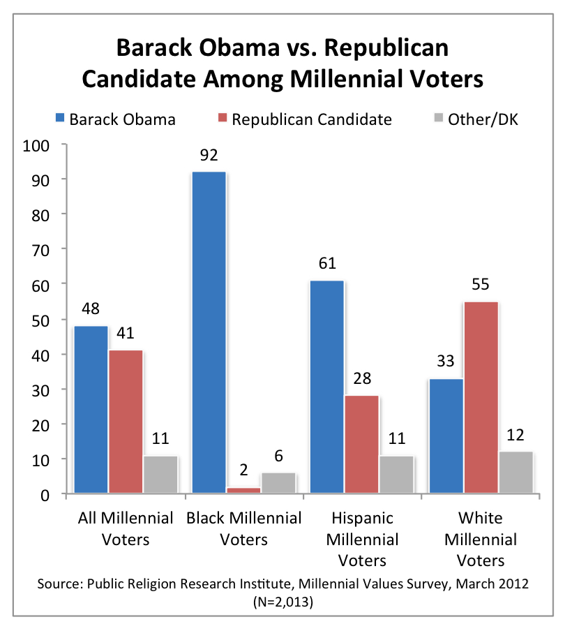 PRRI 2012 Millennial Values_barack obama vs gop candidate among millennial voters