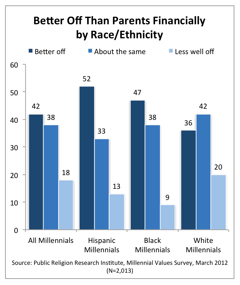 PRRI 2012 Millennial Values_better off than parents financially by race