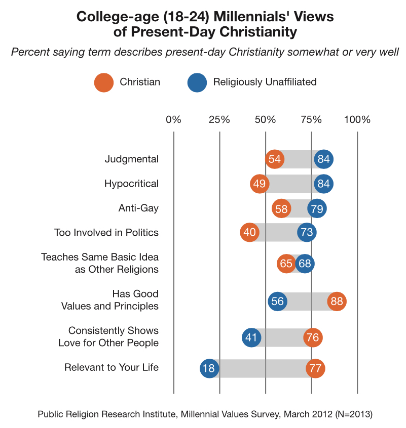 PRRI 2012 Millennial Values_college age millennials on christianity