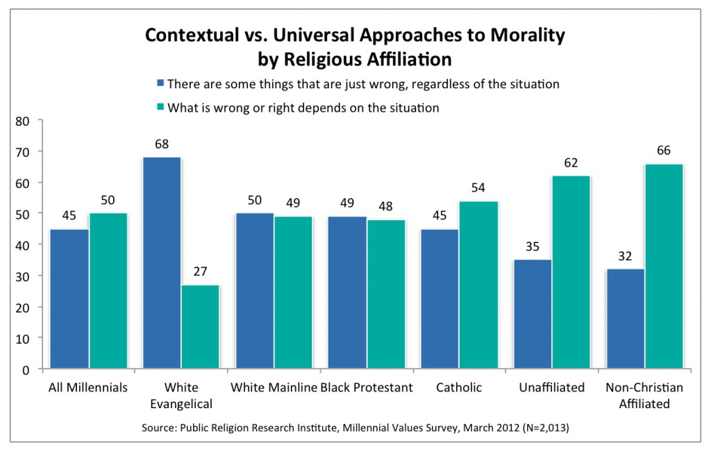 PRRI 2012 Millennial Values_contextual vs universal approaches to morality by religious affiliation