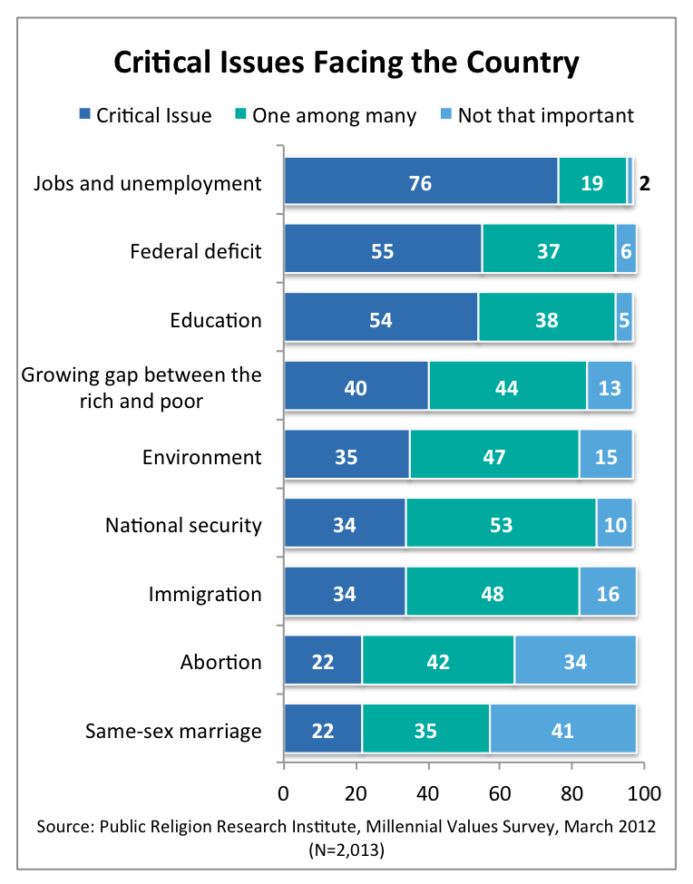 PRRI 2012 Millennial Values_critical issues facing the country