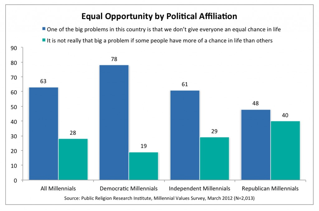 PRRI 2012 Millennial Values_equal opportunity by political affiliation