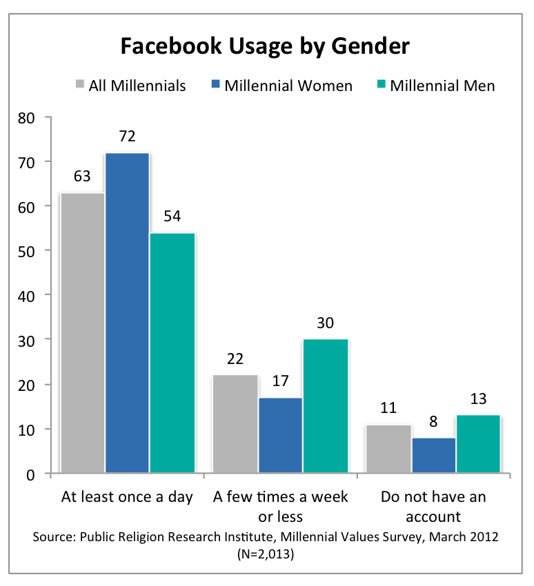 PRRI 2012 Millennial Values_facebook usage by gender