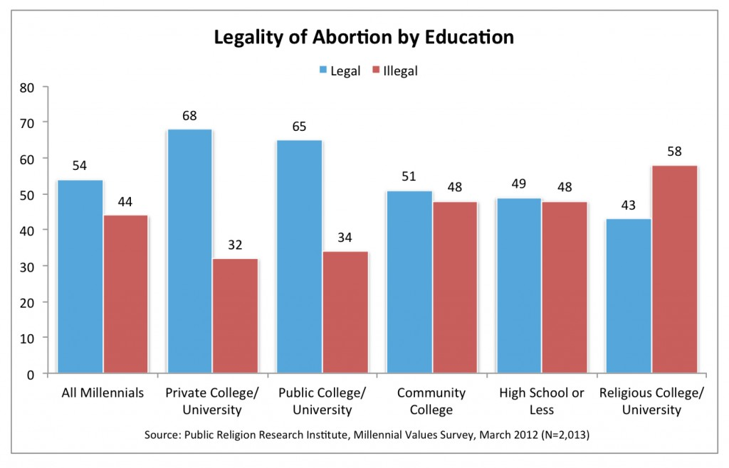 PRRI 2012 Millennial Values_legality of abortion by education