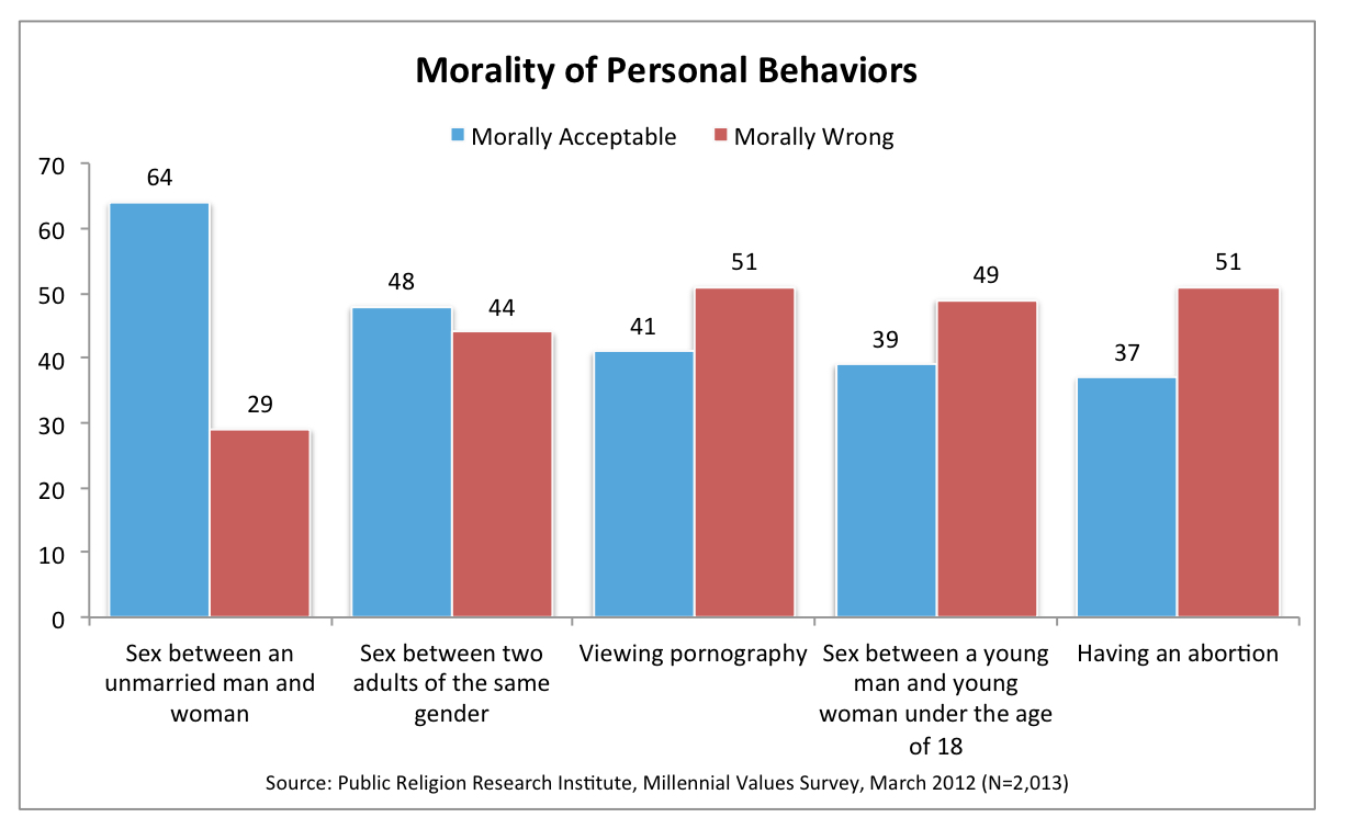 prri 2012 millennial values morality of personal behaviors