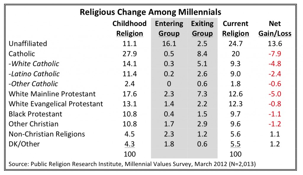PRRI 2012 Millennial Values_religious change among millennials