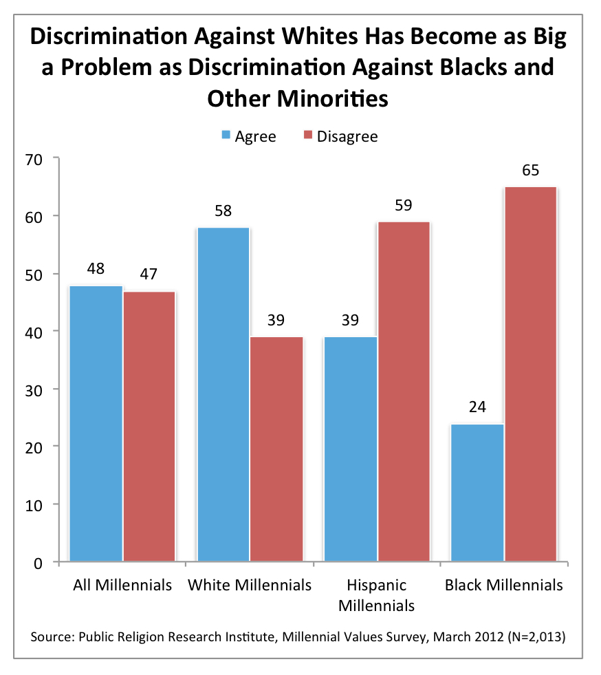 PRRI 2012 Millennial Values_reverse discrimination by race