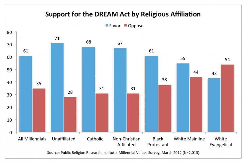 PRRI 2012 Millennial Values_support for dream act by religion