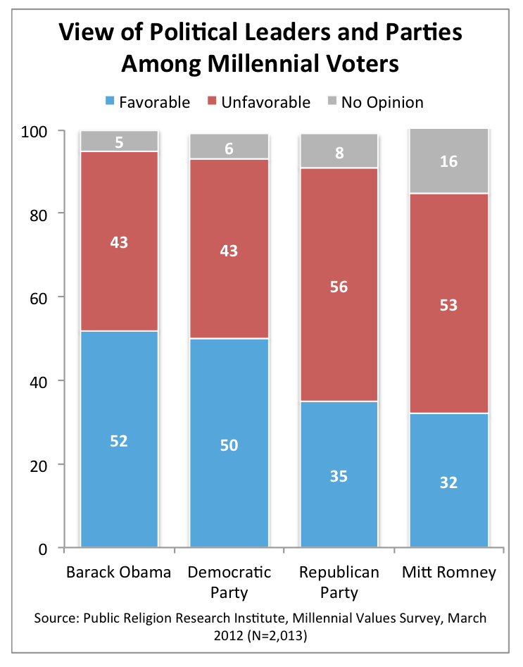 PRRI 2012 Millennial Values_view of political leaders and parties among millennial voters
