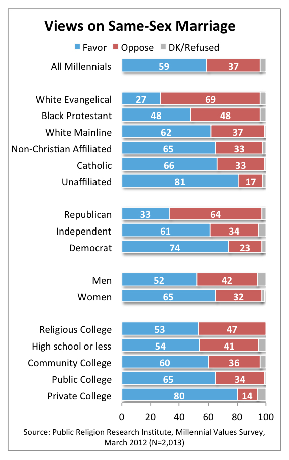 PRRI 2012 Millennial Values_views on same-sex marriage