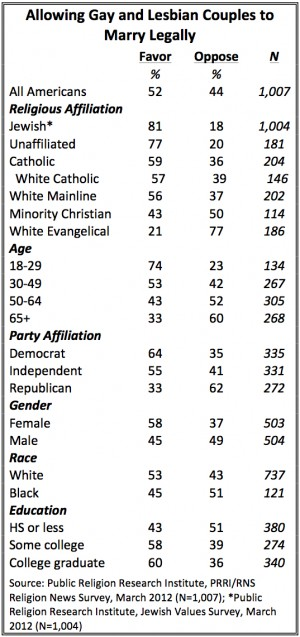 LGBT Table e1336596632921 Evolution of American Opinion on Same sex Marriage