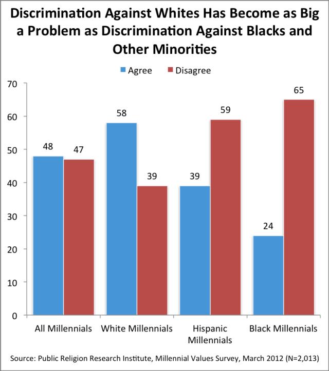 Reverse Discrimination 3-7