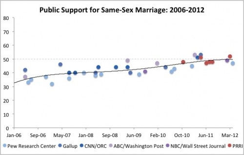 Same Sex Marriage 2 e1336596279670 Evolution of American Opinion on Same sex Marriage