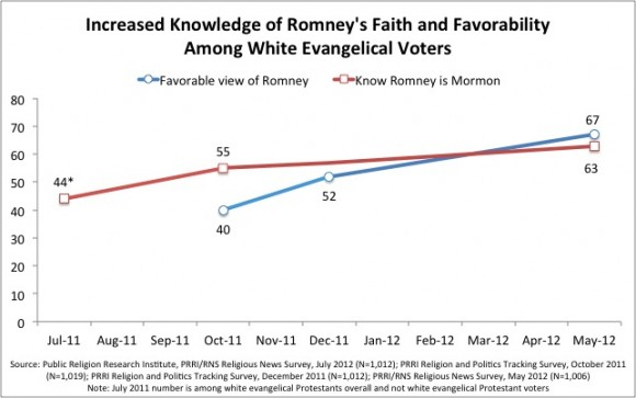White Evangelicals Romney e1336593775598 Survey | Evangelical Voters Strongly Support Romney Despite Religious Differences