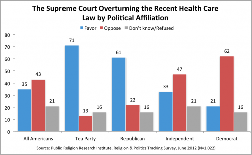 Health care1 e1340722796838 Survey | Americans Divided Over the Fate of Health Care Reform