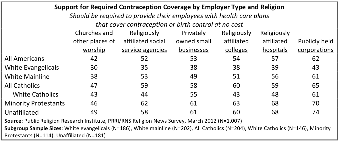 Insurance Mandate Fortnight of Facts: Catholics Generally Support the Contraception Coverage Requirements