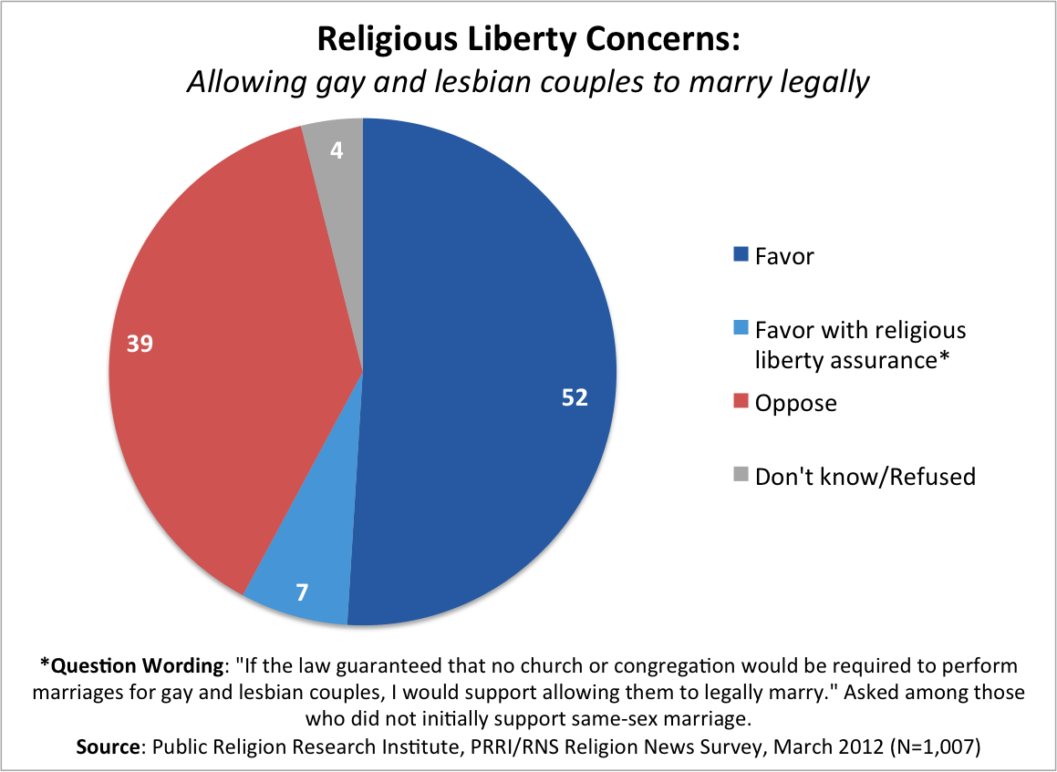 Religion Liberty LGBT Fortnight of Facts | Same Sex Marriage and Religious Liberty Concerns
