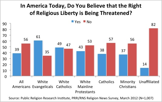 Religious Liberty Fortnight of Facts: Is Religious Liberty Being Threatened in the U.S. Today?