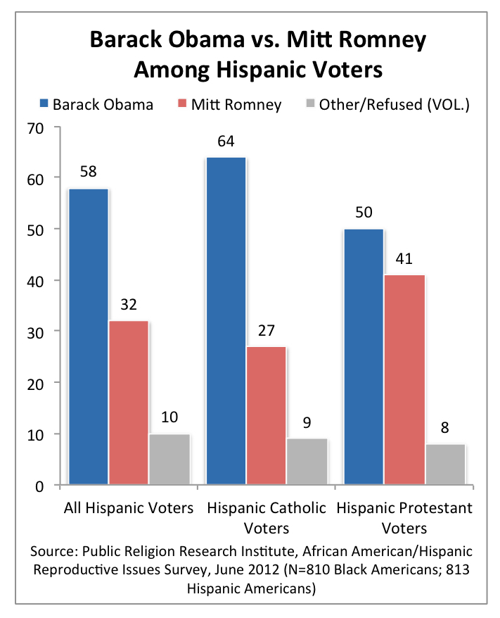 PRRI 2012 Reproductive Survey_barack obama vs mitt romney among hispanic voters