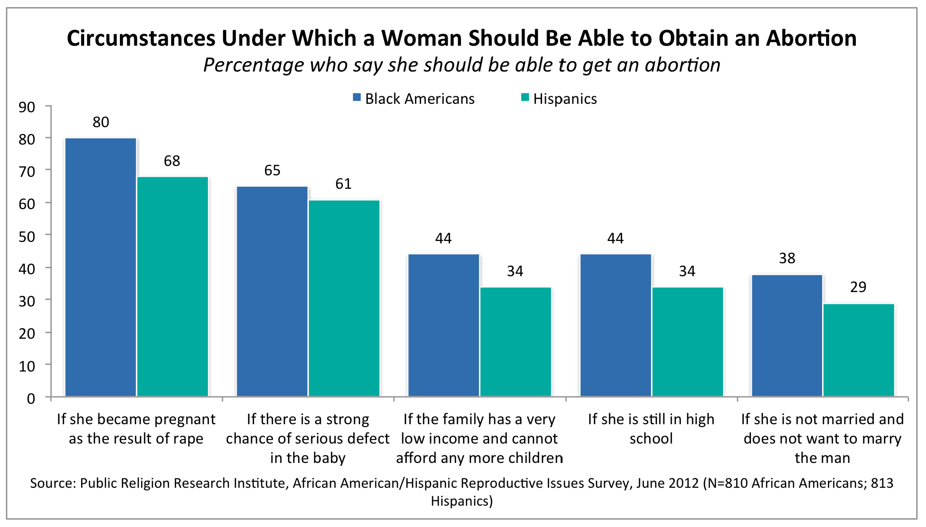 Act 1 In 10 African Americans Strongly >> Prri
