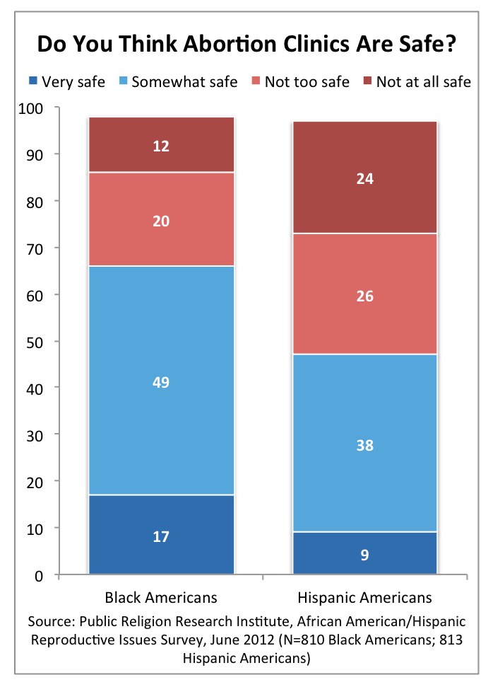 PRRI 2012 Reproductive Survey_do you think abortion clinics are safe by race