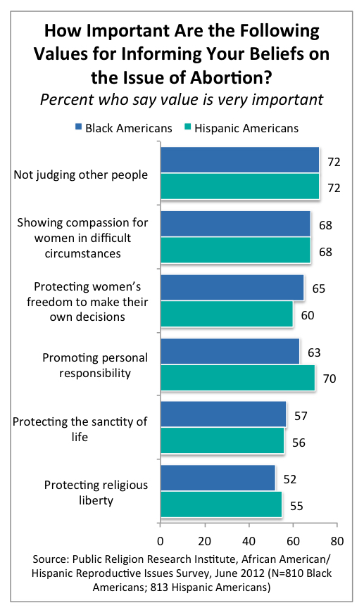 PRRI 2012 Reproductive Survey_how impt are the following values for informing beliefs on abortion