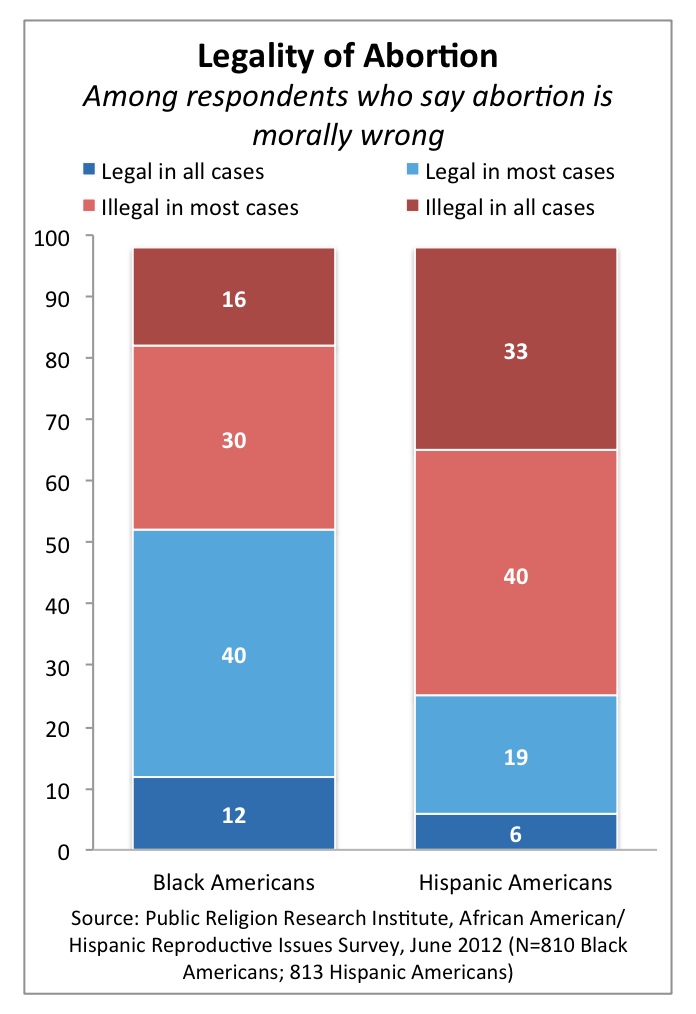 PRRI 2012 Reproductive Survey_legality of abortion among those who say it is morally wrong