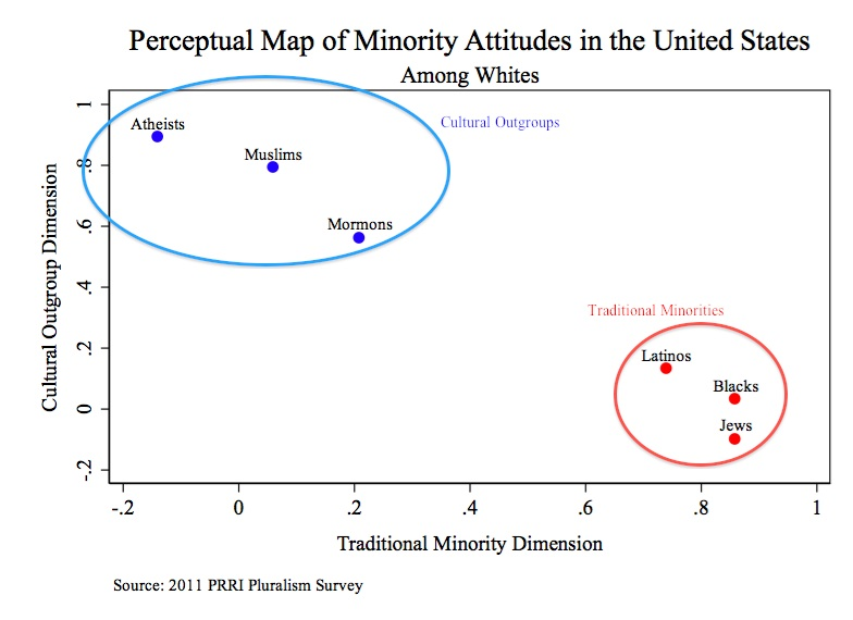 prriblog1 figure How Do Americans Perceive Minorities?