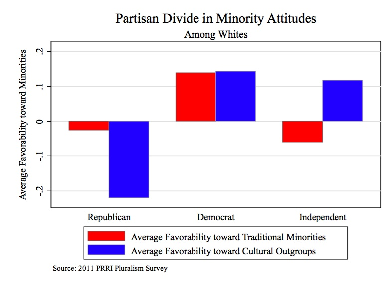 prriblog1 figure2 1 How Do Americans Perceive Minorities?