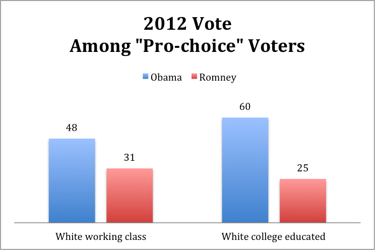 Dan chart 2 Abortion and Vote Choice Among the White Working Class