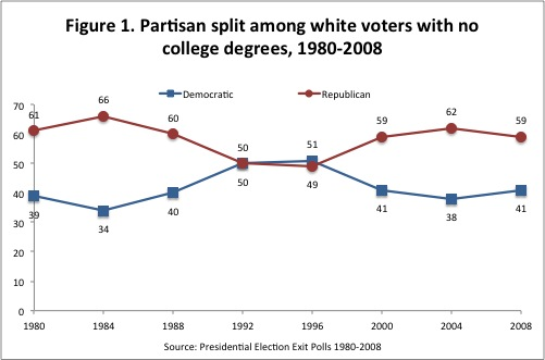 Fig1 WNC vote Change and Continuity Among White Voters With No College Degrees