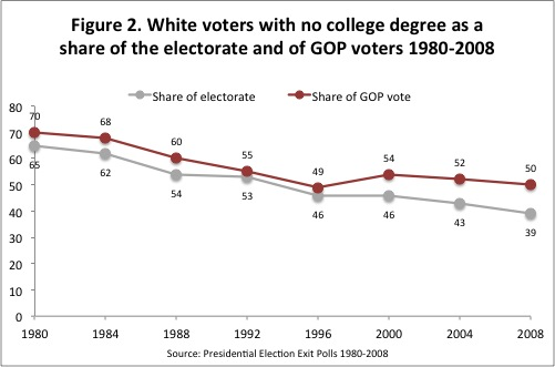 Fig2 WNC GOP Change and Continuity Among White Voters With No College Degrees