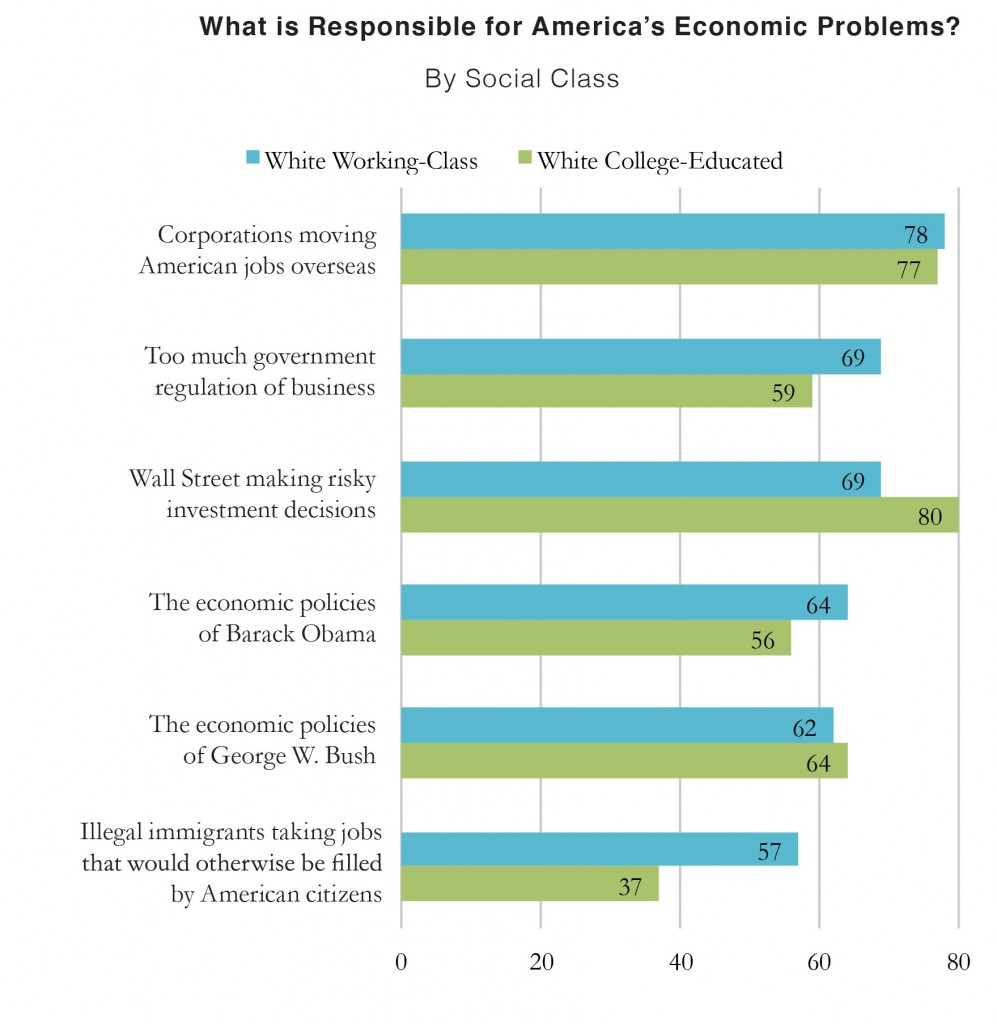 Issues Responsible For Economic Problems 997x1024 Survey | Beyond Guns and God: Understanding the Complexities of the White Working Class in America