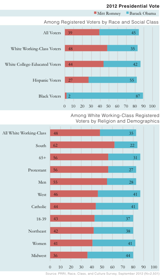 PRRI 2012 White Working Class_2012 presidential vote by race class religion demographics