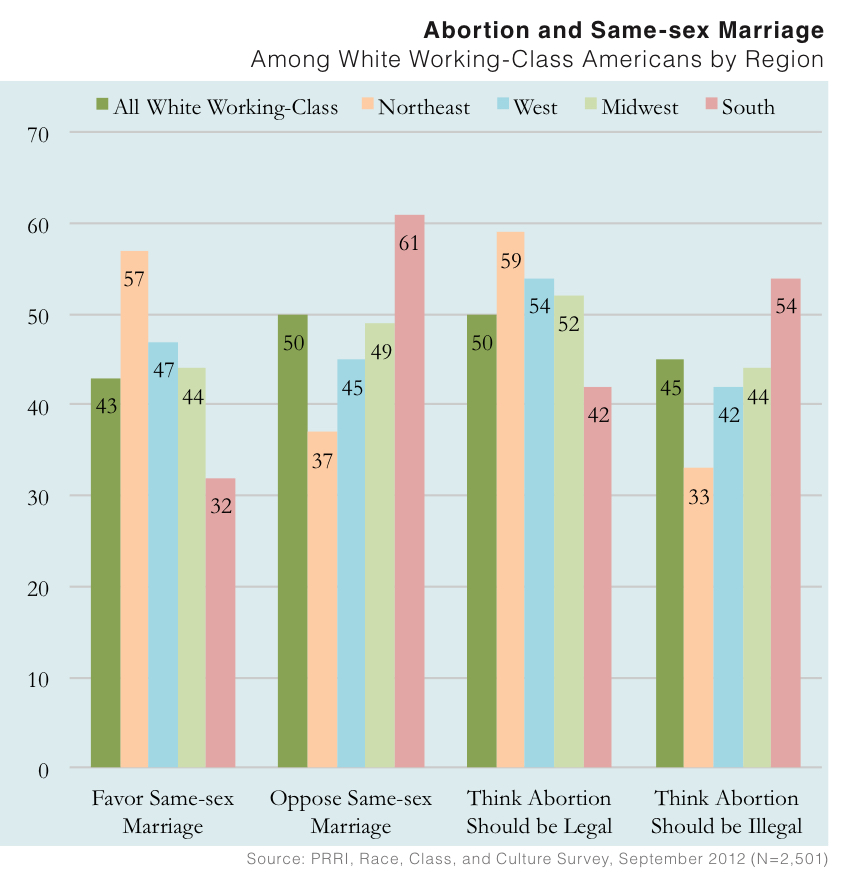 PRRI 2012 White Working Class_abortion same sex marriage among wwc by region
