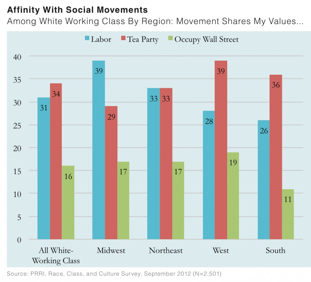 PRRI 2012 White Working Class_affinity with social movements among wwc by region