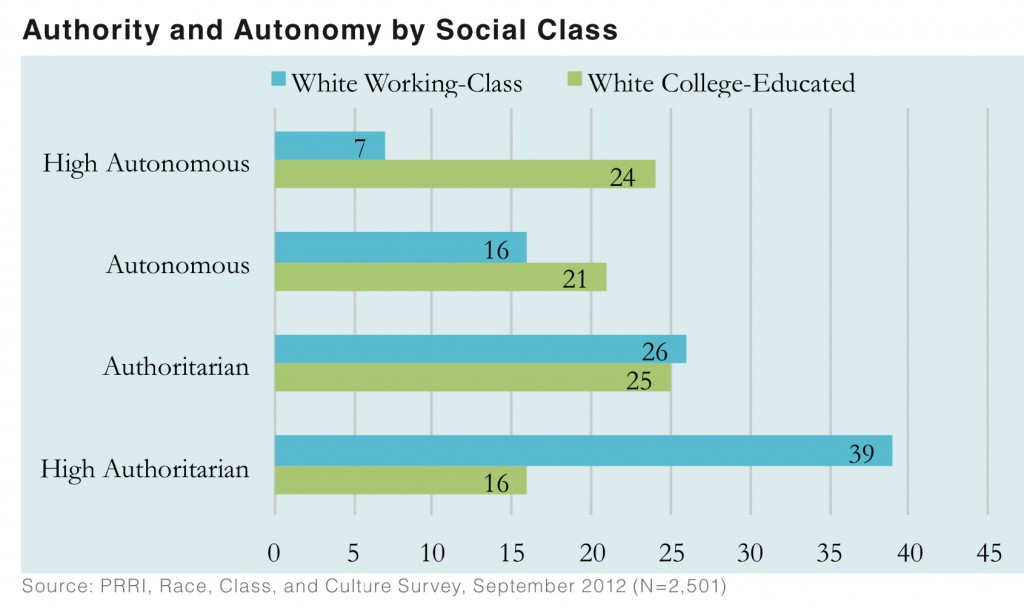 PRRI 2012 White Working Class_authority and autonomy by social class