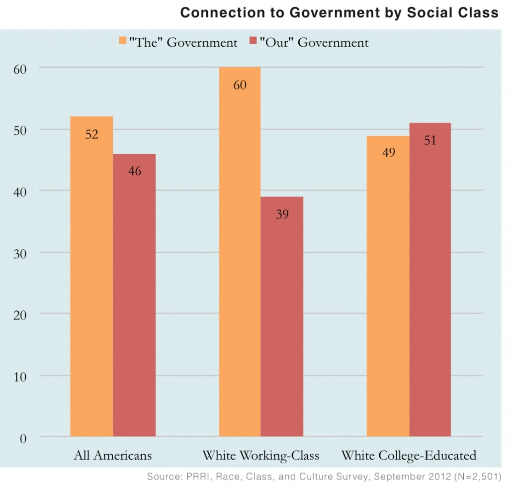PRRI 2012 White Working Class_connection to govt by social class
