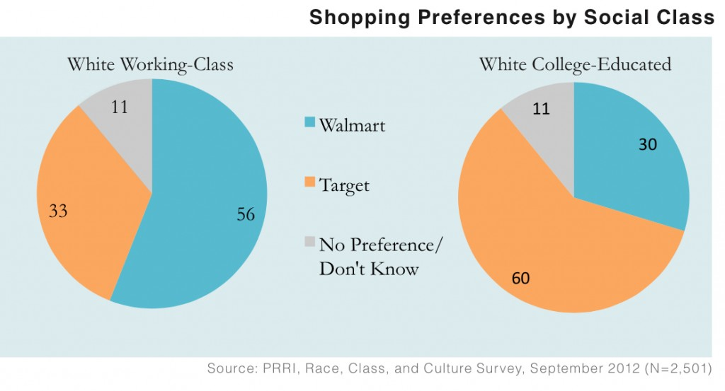 PRRI 2012 White Working Class_cultural influences and consumer preferences