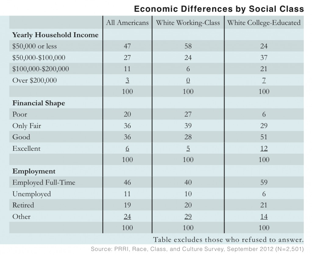 PRRI 2012 White Working Class_economic differences by social class