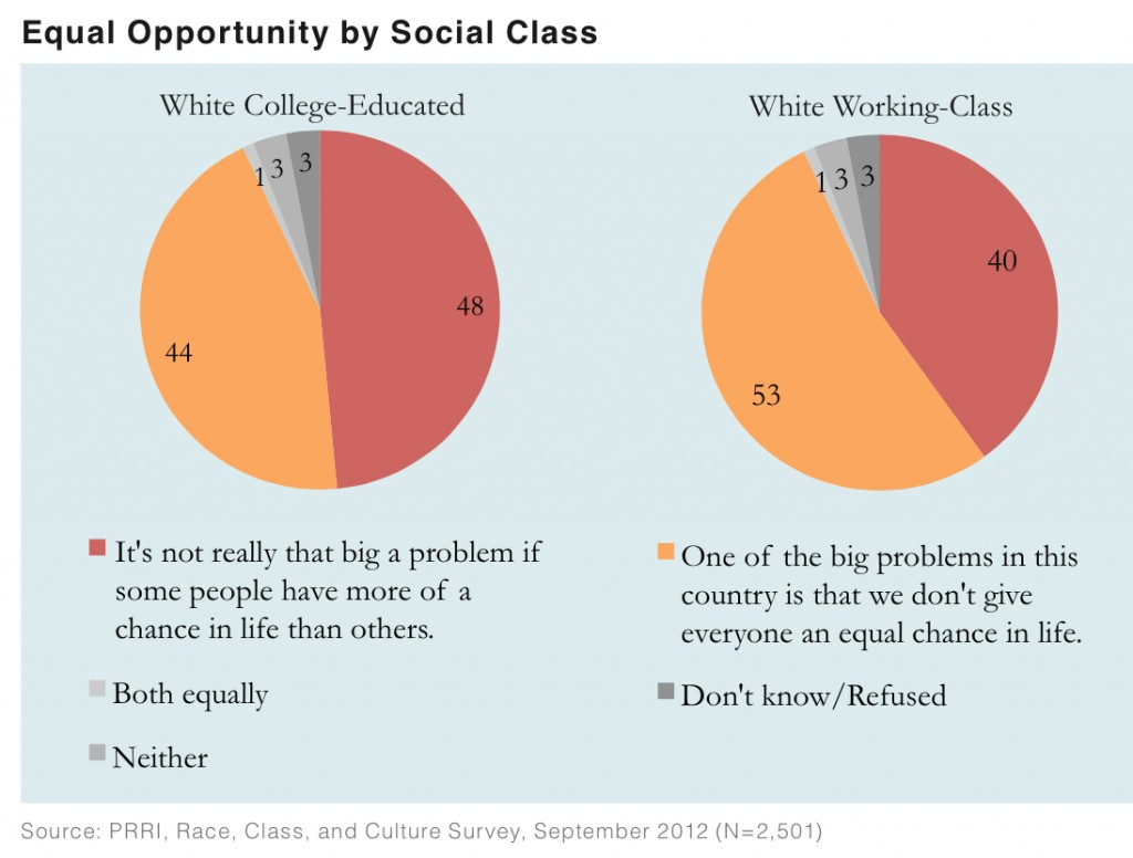 PRRI 2012 White Working Class_equal opportunity by social class