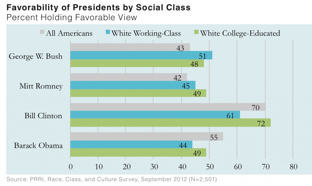 PRRI 2012 White Working Class_favorability of presidents by social class