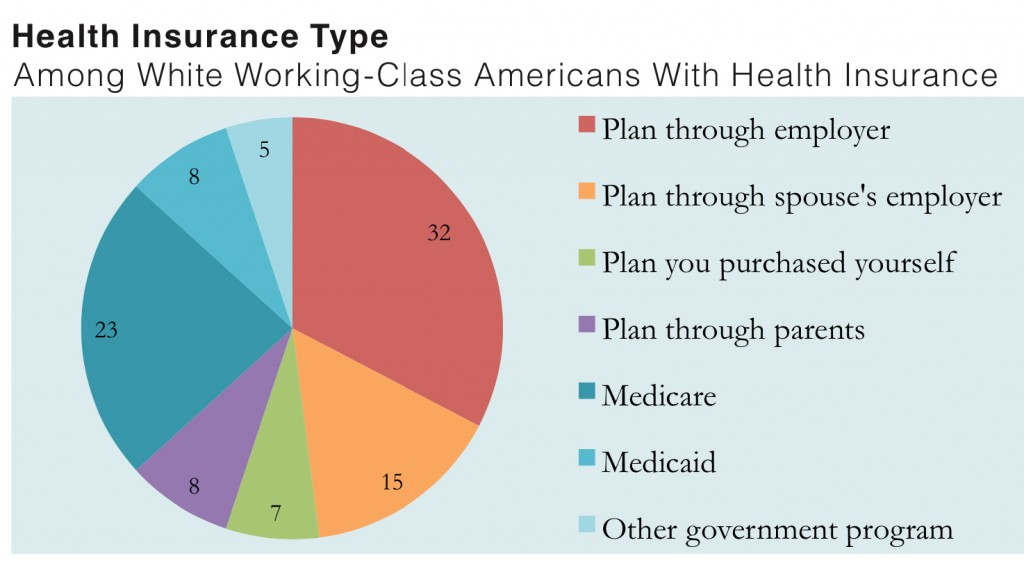 PRRI 2012 White Working Class_health insurance type among wwc with health insurance