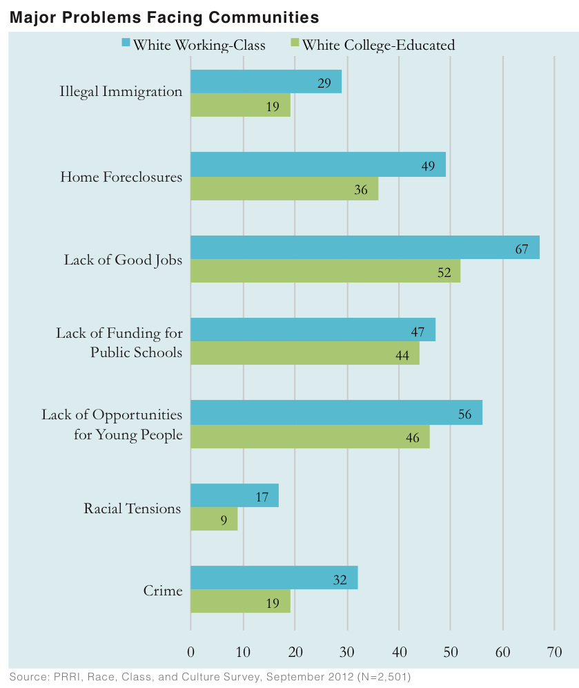 PRRI 2012 White Working Class_major problems facing communities