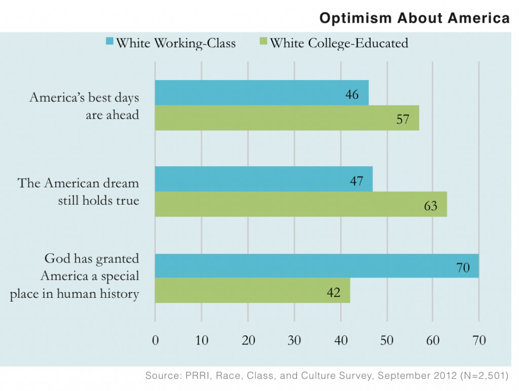 PRRI 2012 White Working Class_optimism about america by class